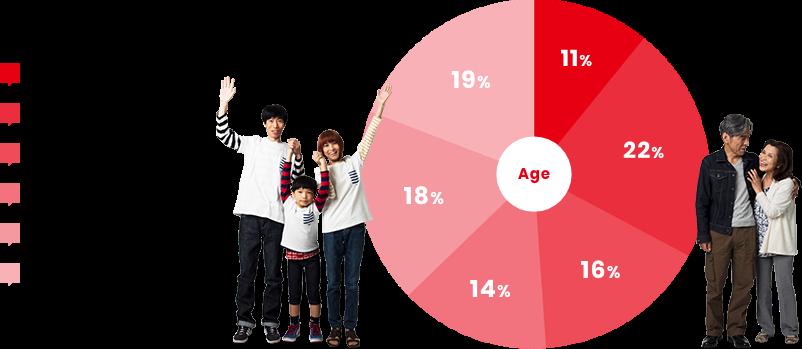 ~10代 11% 20代 22% 30代 16% 40代 14% 50代 18% 60代 19%