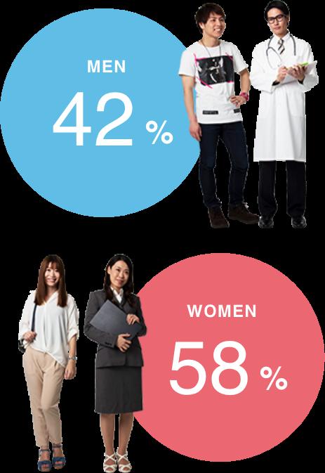 MEN42% WOMEN58%