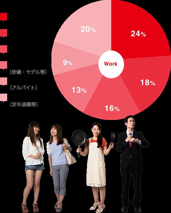 会社員 24% 主婦 18% 学生 16% 芸能(俳優・モデル等) 13% フリーター(アルバイト) 9% その他(定年退職等) 20%
