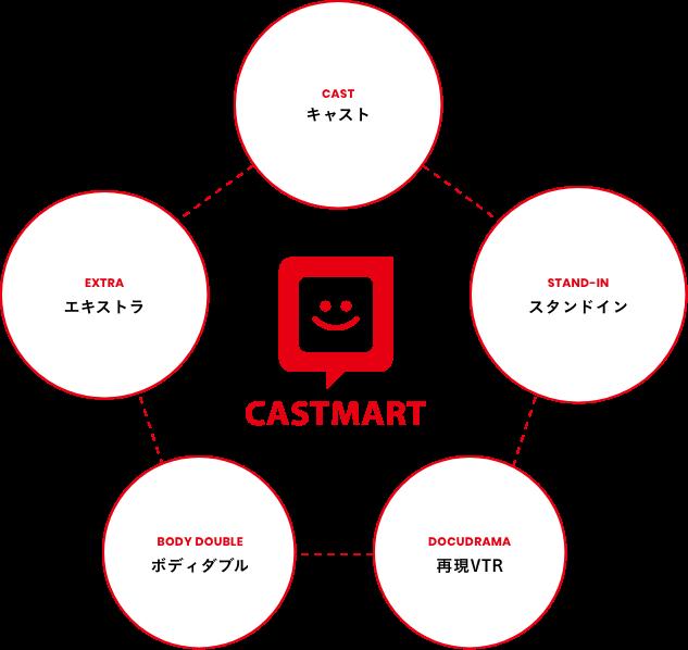 CASTMART CAST キャスト VOLUNTEER EXTRA ボランティアエキストラ EXTRA エキストラ STAND-IN スタンドイン BODY DOUBLE ボディダブル DOCUDRAMA 再現VTR
