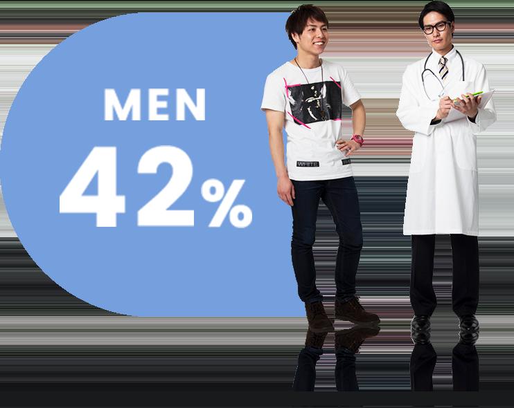 男性の割合