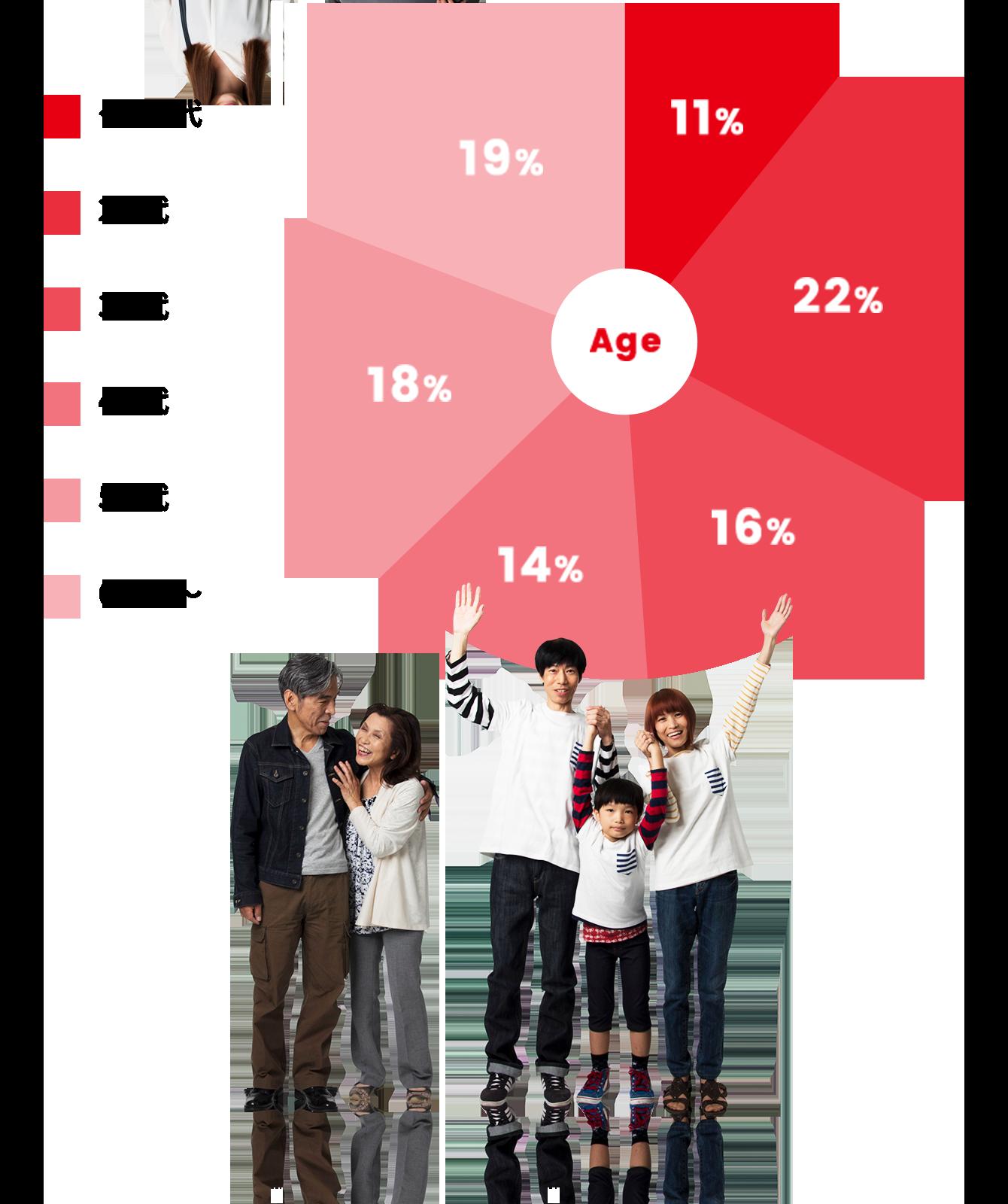 年齢層のグラフ