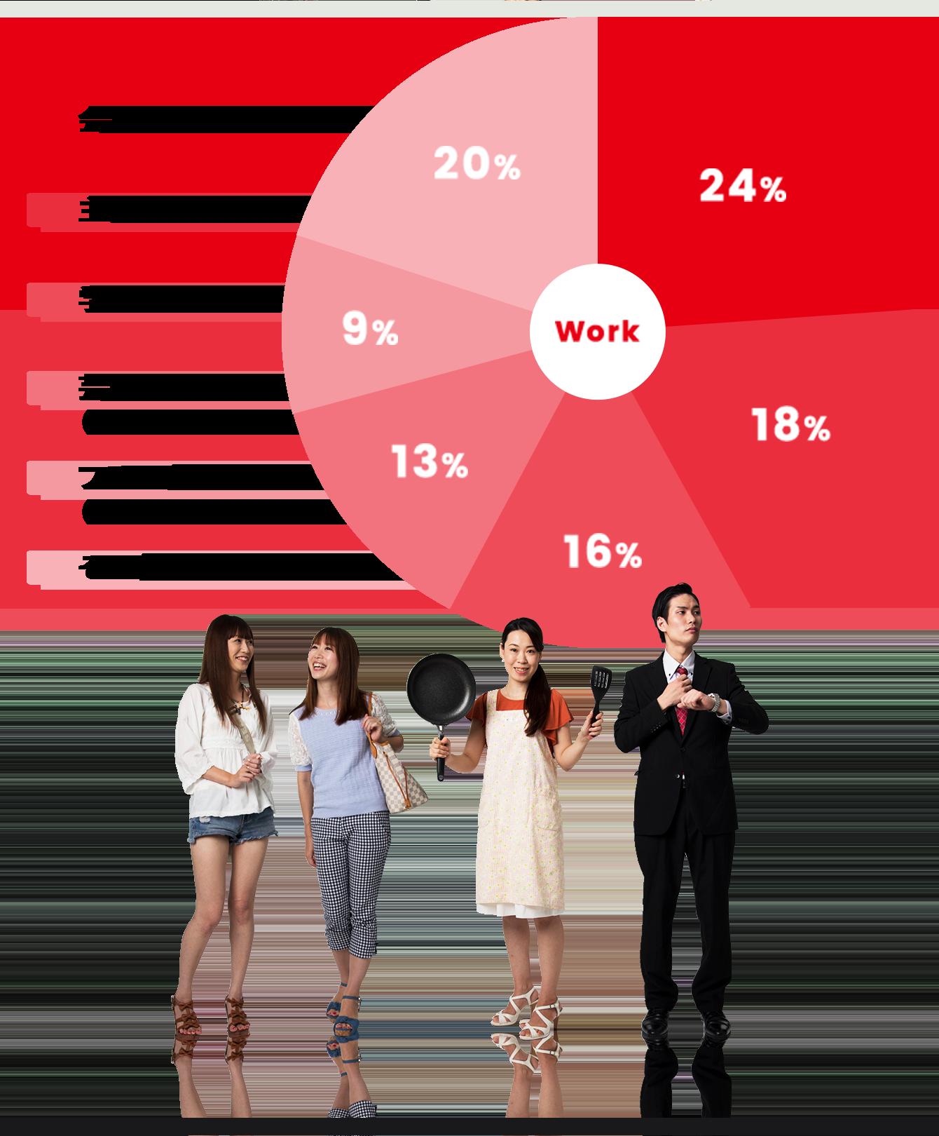 職業のグラフ